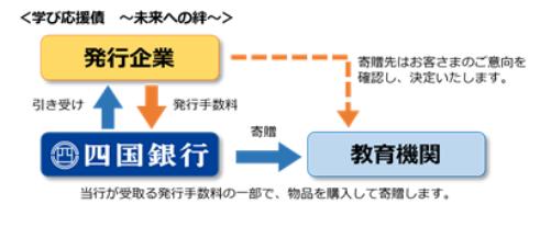 学び応援債~未来への絆~ -四国銀行