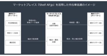 株式会社Shelf AP、ブロックチェーン技術を活用した中古車売買マーケットプレイスをアジア・オセアニア地域にてサービス提供開始