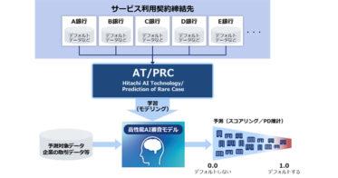 トランザクション・レンディング向けにコンソーシアム型AI審査モデルを開発