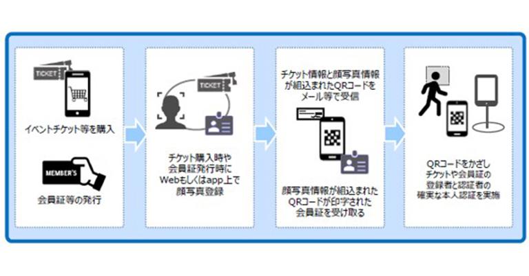 次世代の航空・技術ビジネスカンパニーを目指す 日本エアロスペース非接触・チケット不正転売を防止する顔認証QRコードチケット「ITSUMII QR」の実用化を発表