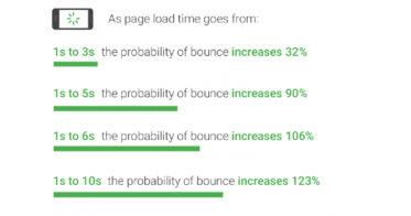 Google検索上位表示を実現する『WEBサイト表示スピード高速化サービス』をリリース