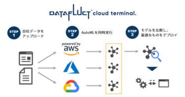 マルチクラウド環境のAutoMLでモデル構築が簡単にできる、月額5万円から利用可能な機械学習プラットフォーム『DATAFLUCT cloud terminal.』のプレビュー版を無料提供開始