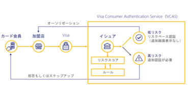 Kyash、日本で初めてVisa Consumer Authentication Service (VCAS)を採用