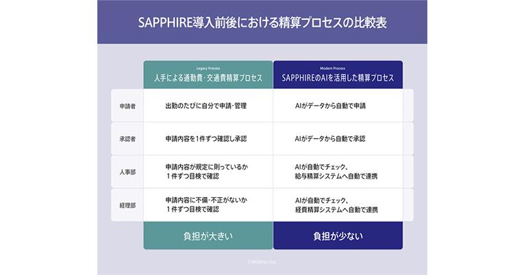 【日本初】通勤費・交通費の経費精算を、AIにより完全自動化!