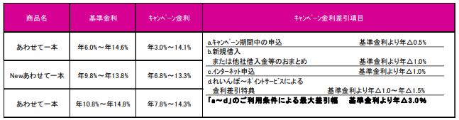 キャンペーン概要 -徳島大正銀行