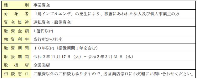 「とくぎん緊急特別融資(鳥インフルエンザ対応口)」-徳島大正銀行