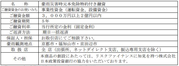 商品概要 -京都銀行