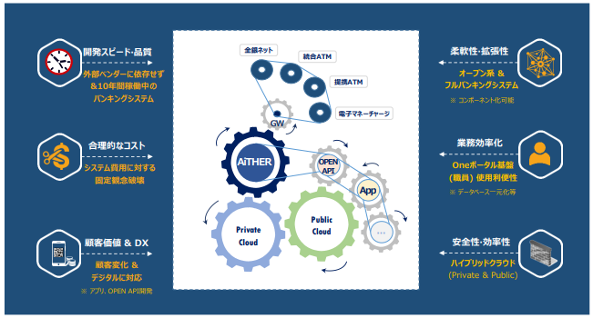 <「AiTHER」を中心としたクラウドバンキングシステム(イメージ)>-株式会社SBJ銀行