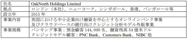 OakNorth Holdings Limited の概要-株式会社三井住友銀行