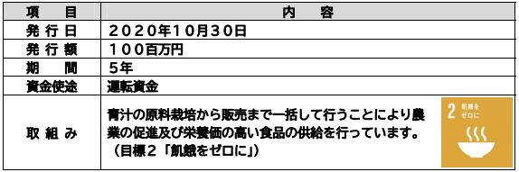 受託内容およびSDGsの達成に向けた取組み -株式会社 伊予銀行