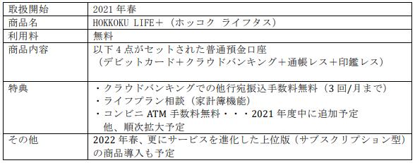 HOKKOKU LIFE+(ホッコク ライフタス)- 株式会社北國銀行