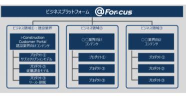 ビジネスプラットフォーム「@For-cus」