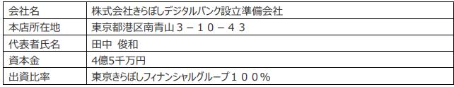 株式会社きらぼしデジタルバンク設立準備会社の概要(2020年10月30日現在)-株式会社SBJ銀行