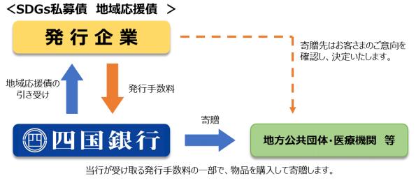 仕組み-株式会社 四国銀行