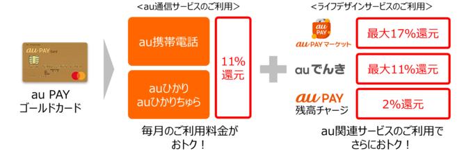 「au PAY ゴールドカード」の特典を改定