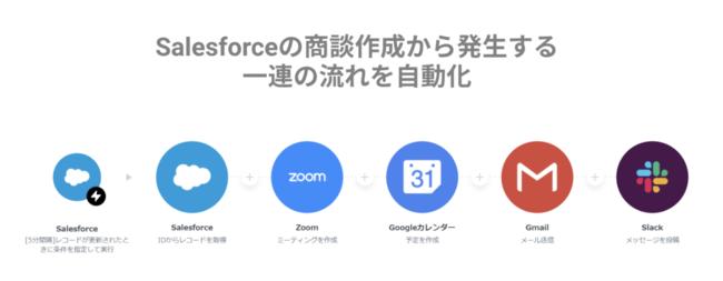 Salesforceの商談作成からZoomリンクをメールで自動送付-Anyflow