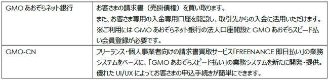 【各社の役割】-GMOあおぞらネット銀行株式会社