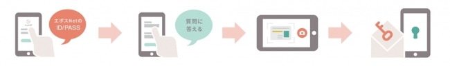 <かんたん口座開設>-株式会社丸井グループ