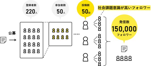 「告知・拡散支援プラン」とは-Tomoshi Bito株式会社