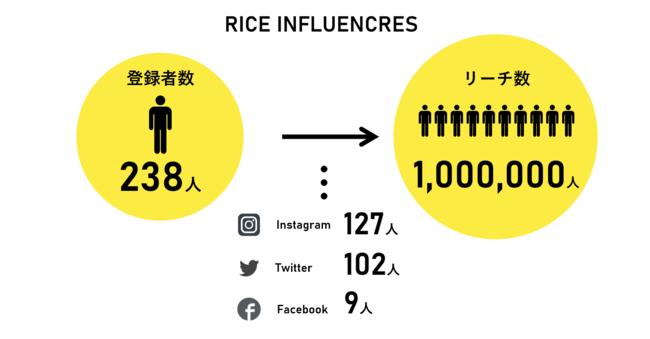 RICE INFLUENCERSとは-Tomoshi Bito株式会社
