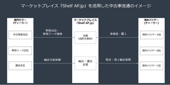 中古車売買マーケットプレイス『Shelf AP.jp』-株式会社Shelf AP