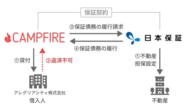足立区江北不動産ファンド(日本保証コラボレーションファンド2号)について-株式会社CAMPFIRE SOCIAL CAPITAL