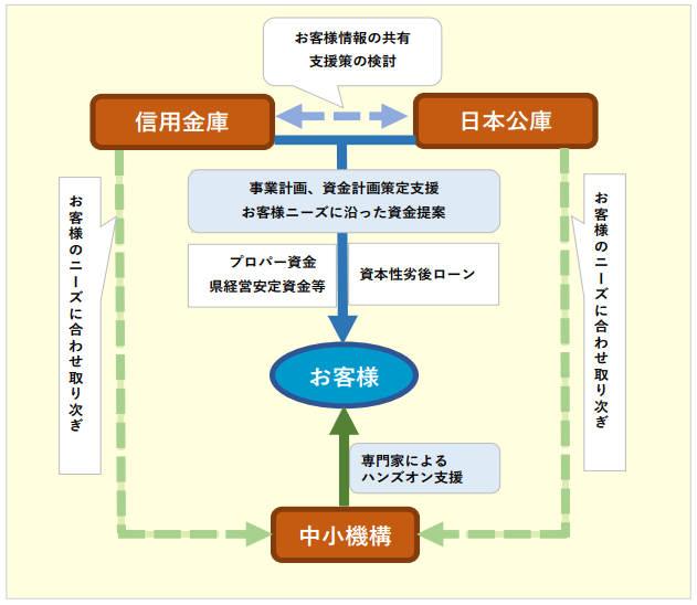 (協調商品 Recovery イメージ図)-福井信用金庫