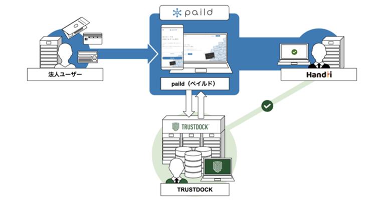 Handiiの法人カード発行サービス「paild」がe-KYC本人確認API「TRUSTDOCK」を導入完了