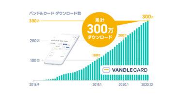 カンム、Visaプリペイドカード「バンドルカード」300万ダウンロード突破