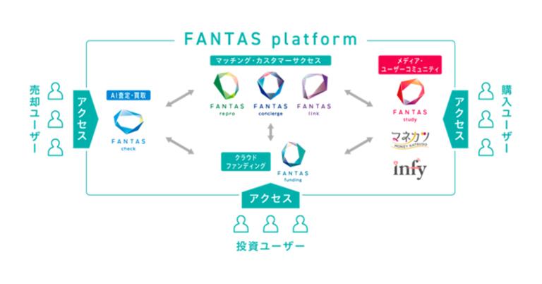 「FANTAS funding」F2Fの顧客に優先応募権を付与、2021年1月下旬にリアル会員向けプロジェクトを組成