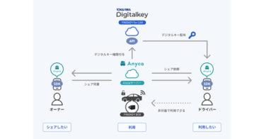TOKAI RIKA Digitalkey、クルマ向けデジタルキーシステム「FREEKEY for CAR」をDeNA SOMPO Mobilityの「Anyca(エニカ)」へ提供