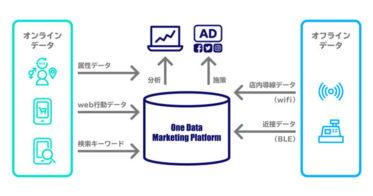 効率的なストアマーケティングを実現するOMOソリューション「One Data Marketing Platform」を12月23日から提供