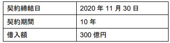 【対話型 SLL の概要】-株式会社三菱ケミカルホールディングス