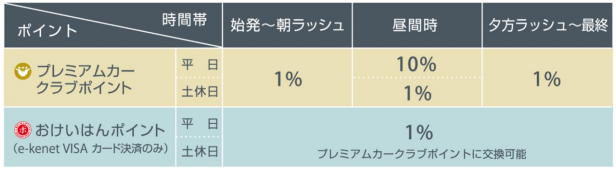 ポイント進呈-京阪電気鉄道株式会社