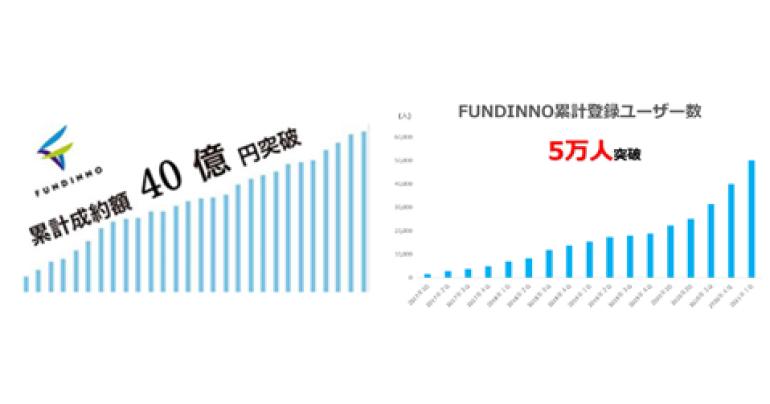 株式投資型クラウドファンディング「FUNDINNO」累計成約額40億円、登録ユーザー数は5万人を突破