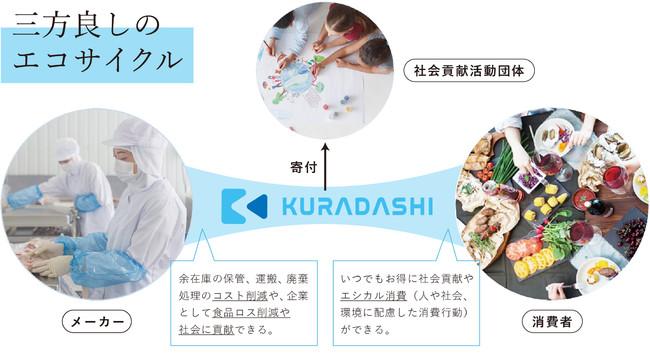 社会貢献型フードシェアリングプラットフォーム「KURADASHI」の仕組み図