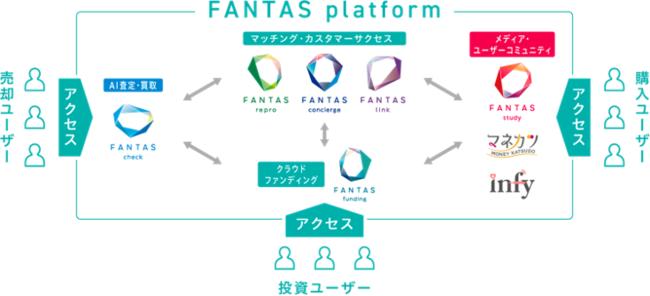 ▲FANTAS platform 概要図-FANTAS technology株式会社