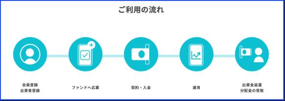 ご利用の流れ-FANTAS technology株式会社
