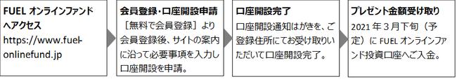 キャンペーン申請手順-FUEL株式会社