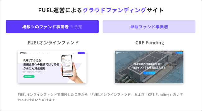 FUELが運営するクラウドファンディングサイト-FUEL株式会社