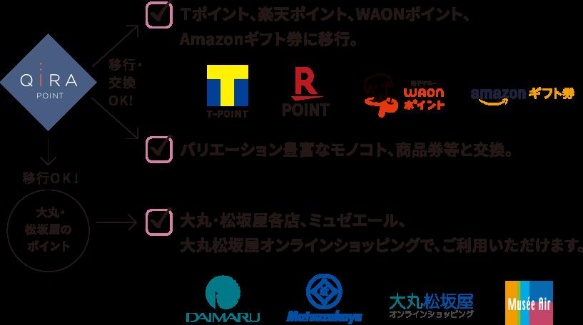 QIRA ポイントと大丸・松坂屋ポイントがダブルで貯まる