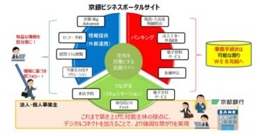 株式会社京都銀行、法人会員専用Webサービス「京銀ビジネスポータルサイト」を提供開始
