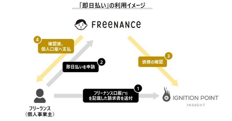 【フリーランスへの支払サイト短縮】イグニション・ポイント インサイトと「FREENANCE(フリーナンス)by GMO」が連携