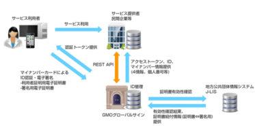 GMO-GS:マイナンバーカードで様々なサービスへのログインを可能にする『ID連携機能』をリリース