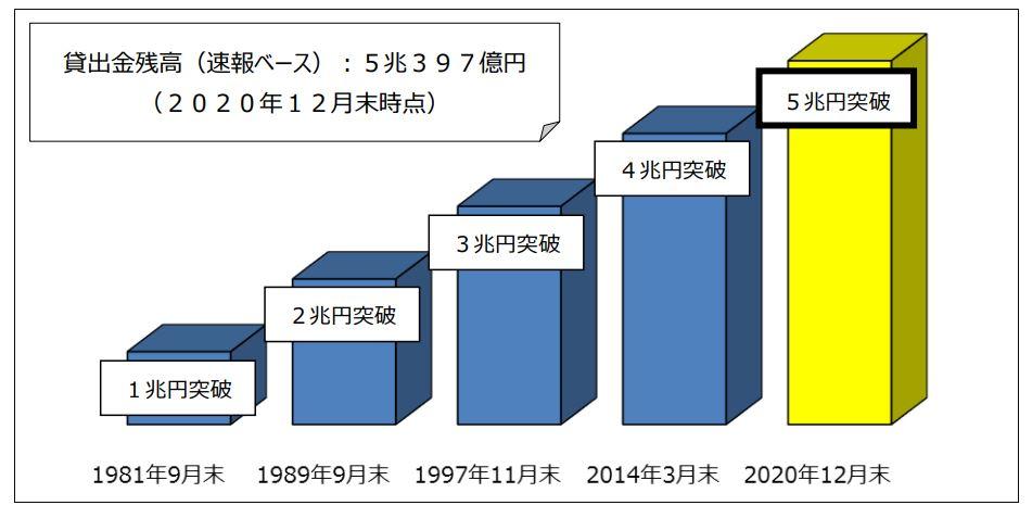 七十七銀行 貸出金残高の推移
