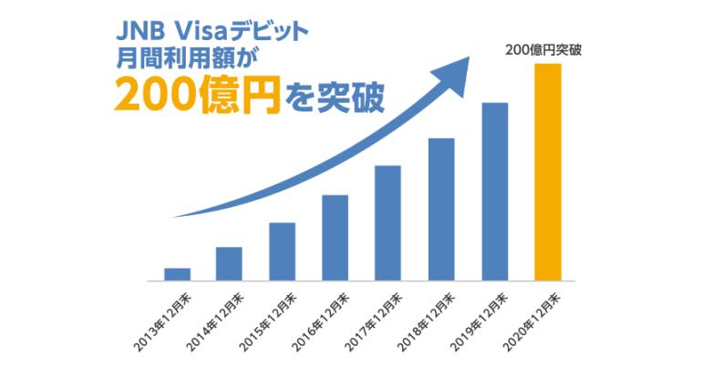JNB Visaデビット 月間利用額200億円を突破