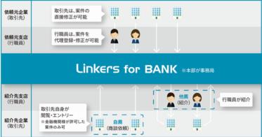 金融機関向けビジネスマッチングシステム「Linkers for BANK」関西の地方銀行初となる「関西みらい銀行」へのサービス提供開始