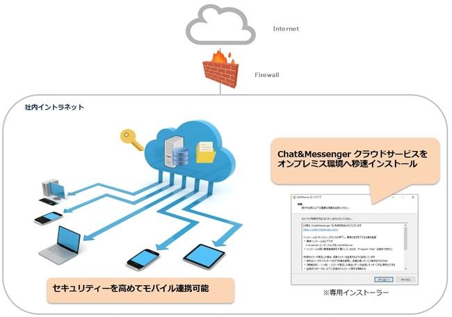 オンプレミス環境でも需要拡大-株式会社 Chat&Messenger