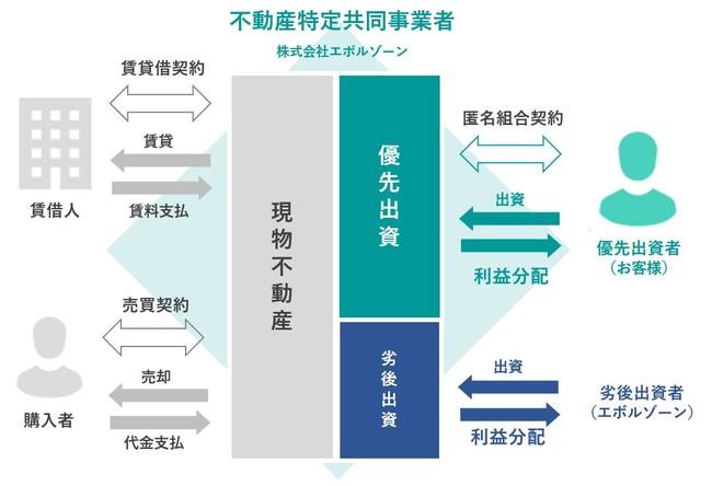 ファンドの仕組み-株式会社エボルゾーン