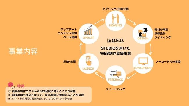 QED Web Studioについて-株式会社QED